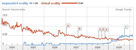 Virtual Reality versus Augmented Reality