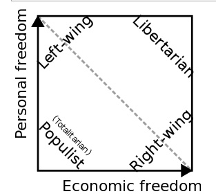 Nolan Quadrant Chart of the Political Spectrum