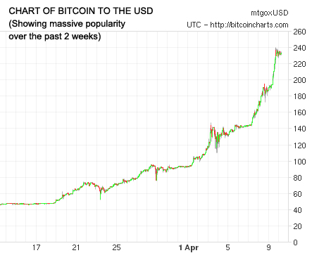 Bitcoin's appeal over the past 2 weeks